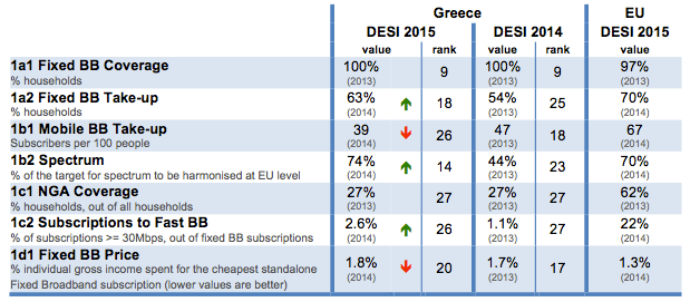 digital-economy-and-society-index-desi-2015-greece-connectivity-2-1-en