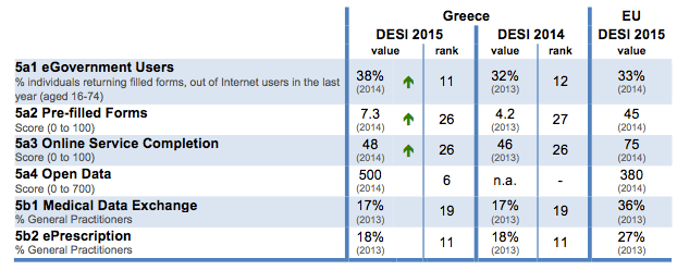 digital-economy-and-society-index-desi-2015-greece-digital-public-services-2
