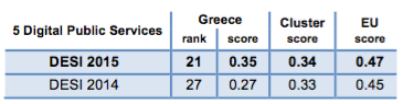 Digital Economy and Society Index (DESI) 2015 Greece Digital Public Services