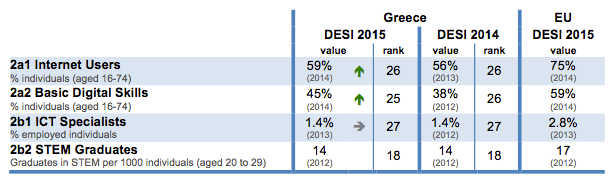 digital-economy-and-society-index-desi-2015-greece-human-capital-2-en