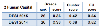 Digital Economy and Society Index (DESI) 2015 Greece Human Capital