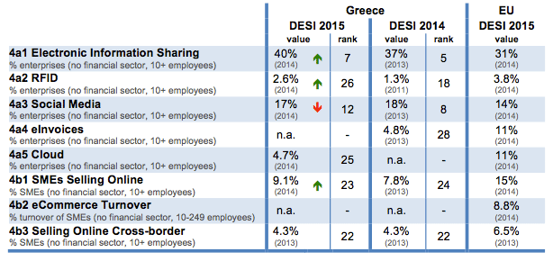 digital-economy-and-society-index-desi-2015-greece-integration-of-digital-technology-2-en