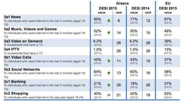 digital-economy-and-society-index-desi-2015-greece-use-of-internet-2-en