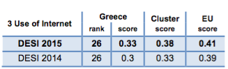 Digital Economy and Society Index (DESI) 2015 Greece Use of Internet