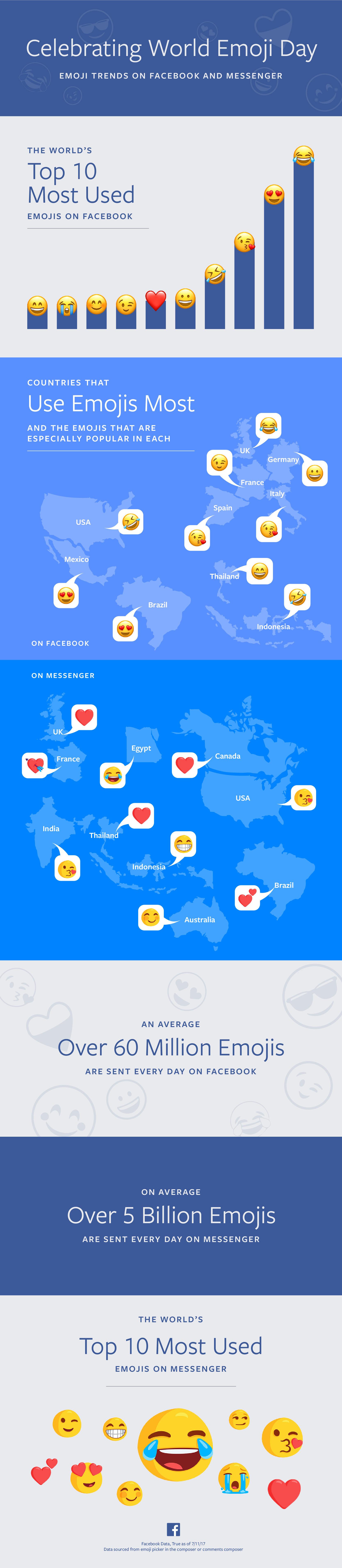 Facebook-World-Emoji-Day-Infographic