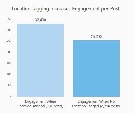 location tagging instagram