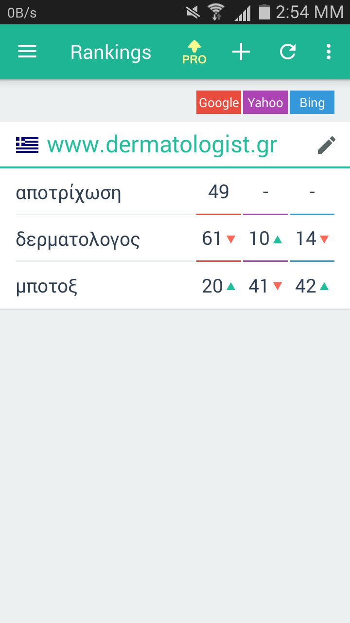 SERP MOJO Ranking σε μηχανές αναζήτησης