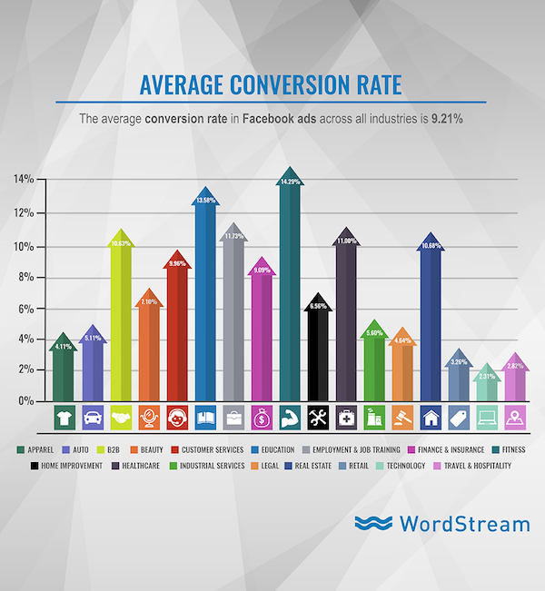 Facebook ads average conversion rate